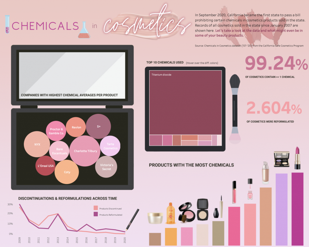 Chemicals in Cosmetics